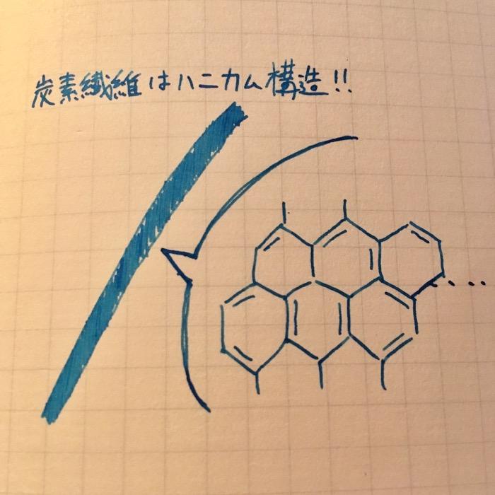 炭素繊維の拡大イメージ